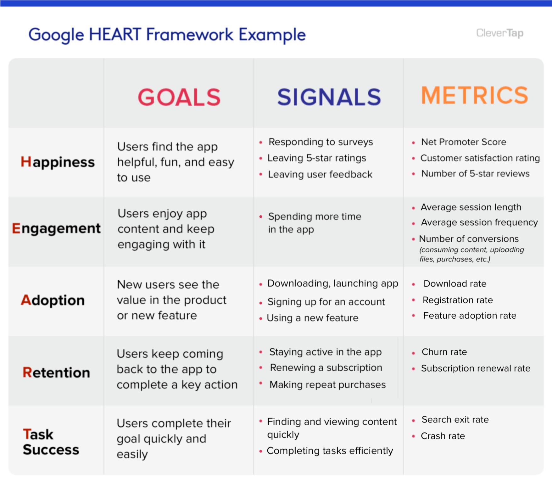 How Measures And Improves Ux With The Heart Framework