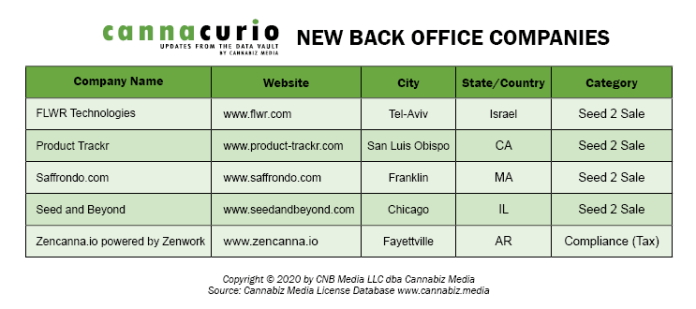 New Back Office Companies