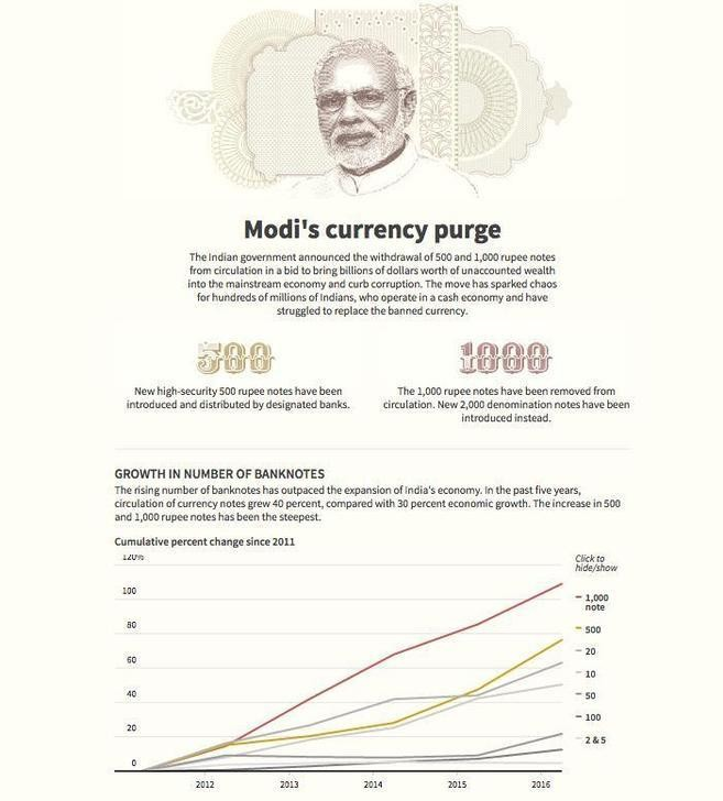Reissue. Breakdown of Indian rupee banknotes in circulation and counterfeit notes detected