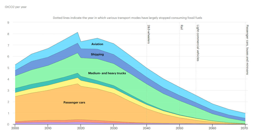 How can we get hydrocarbon-rich nations to board the EV wagon? Global CO2 emissions in transport by mode in the Sustainable Development Scenario, 2000-2070