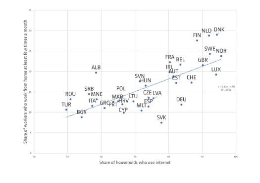 cálculos do autor a partir dos dados do Inquérito Europeu sobre as Condições de Trabalho de 2015 e dos Indicadores de Desenvolvimento Mundial.
