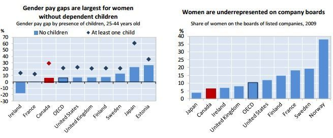 Canada's gender pay gap
