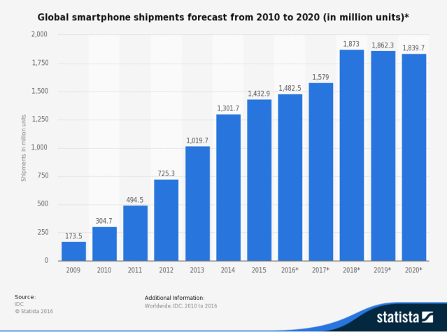 Global smartphone shipments forecast from 2010 to 2020 (in million units)