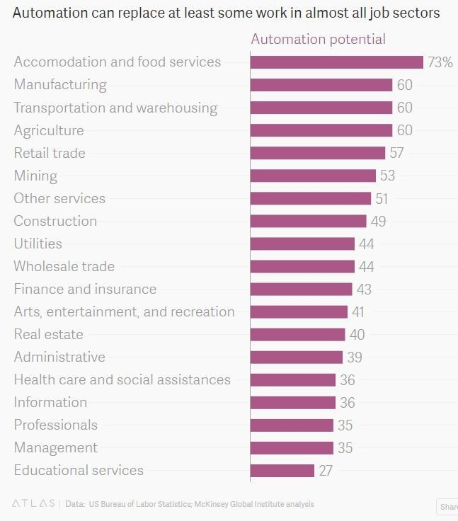Percentage of human labor that automation can potentially replace in each profession.