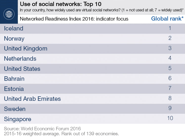 Use of social networks: top 10