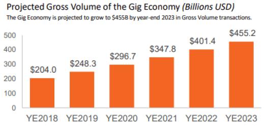 forecast-gross-volume-of-the-gig-economy