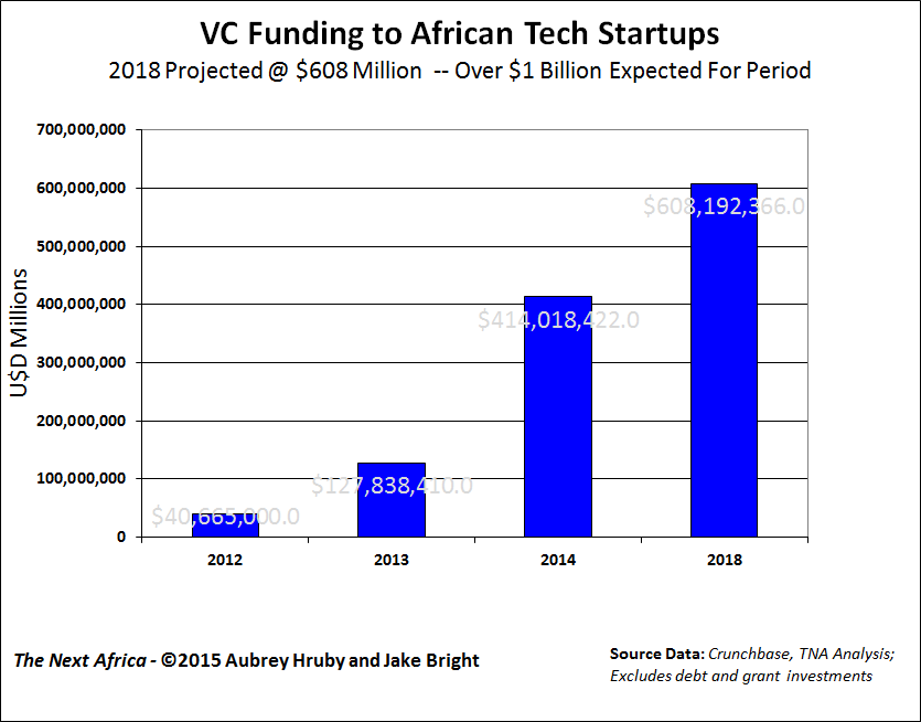 Venture capitalist funding to African tech start-ups