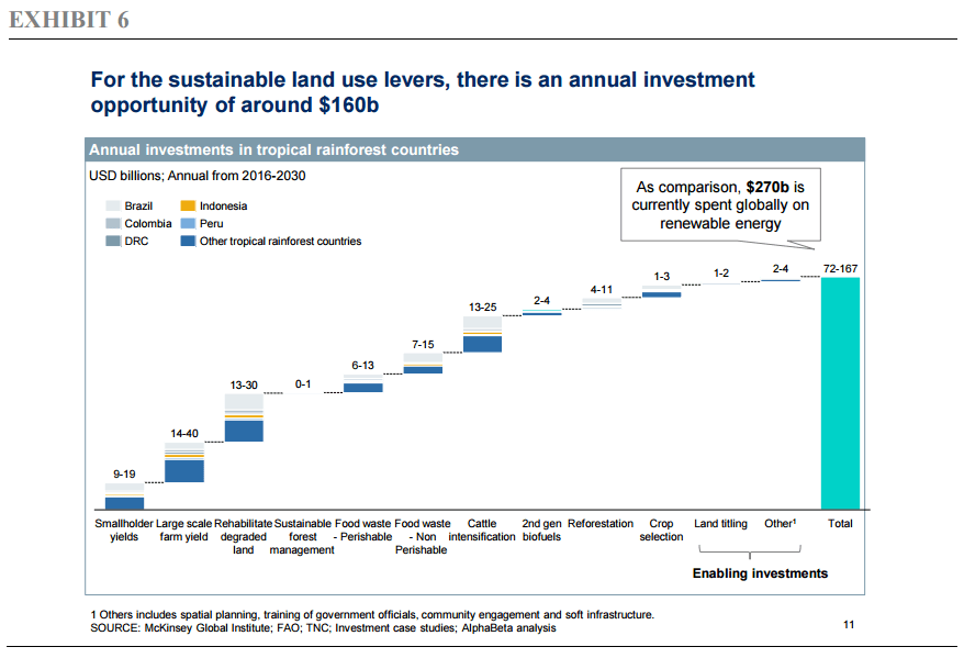 For the sustainable land use levers, there is an annual investment opportunity of around $160b
