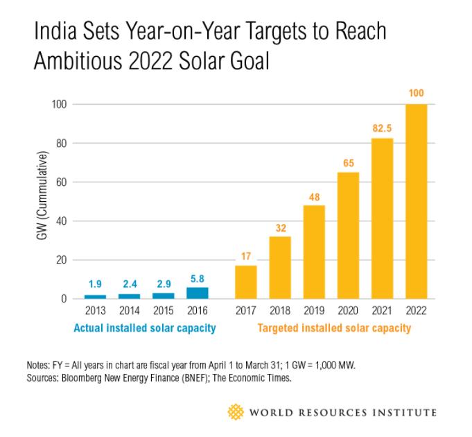 Solar Energy Growth Rate