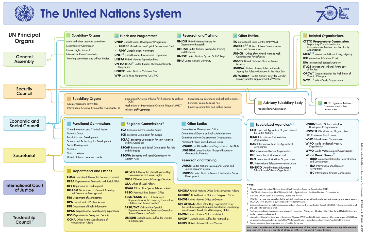 Towards Peace And Security Priorities For The Next Un