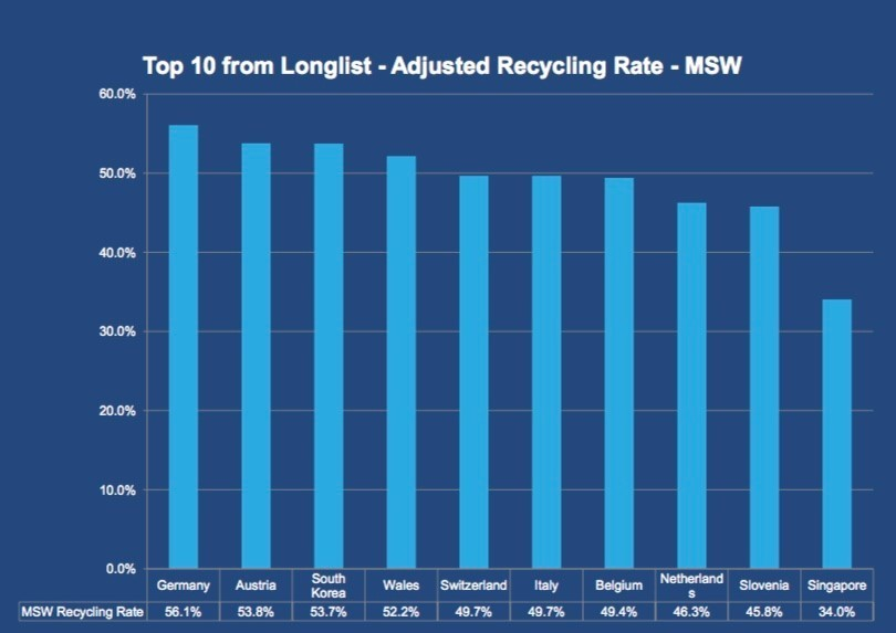 Yet again according to the World Economic Forum, Germany has the best recycling rate in the world. Austria comes in second, followed by South Korea and Wales. All four countries manage to recycle between 52% and 56% of their municipal waste. Switzerland, in fifth place, recycles almost half of its municipal waste.