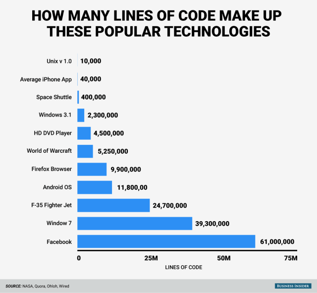 How many lines of code make up popular technologies