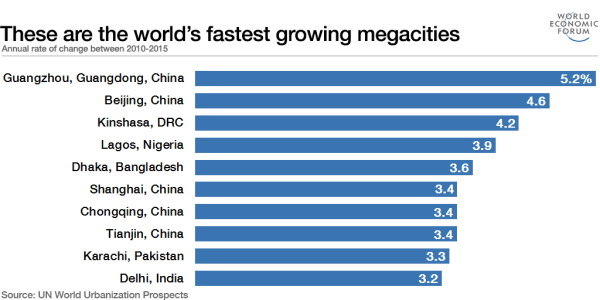 10 Fastest growing megacities in the world | TheNewsGuru