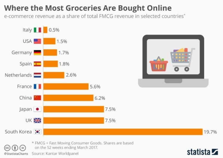Online Grocery Shopping Malaysia