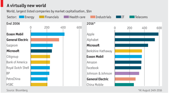 These are the world's 10 biggest corporate giants   World ...
