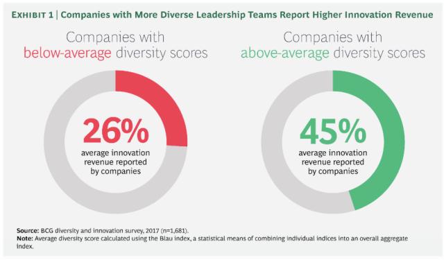 diversity in teams benefits