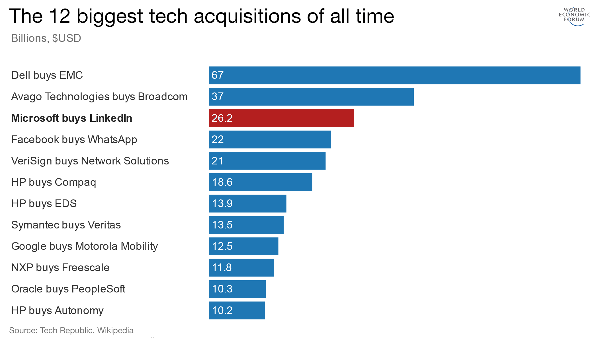 The 12 Biggest Technology Acquisitions Of All Time