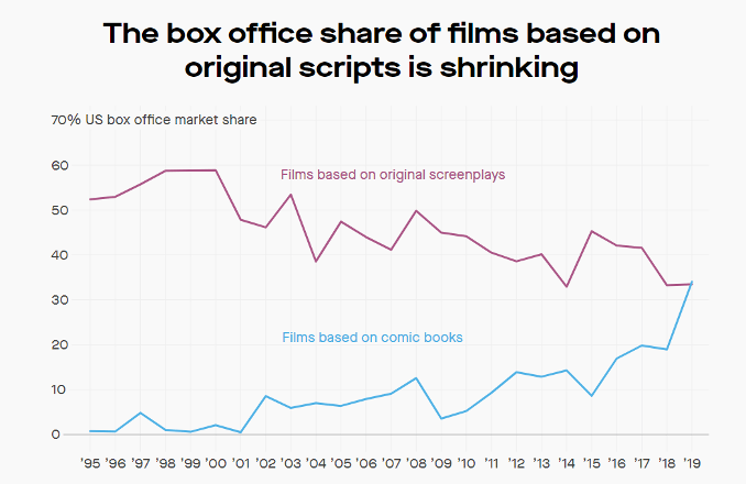 The box office share of films based on original scripts is shrinking.
