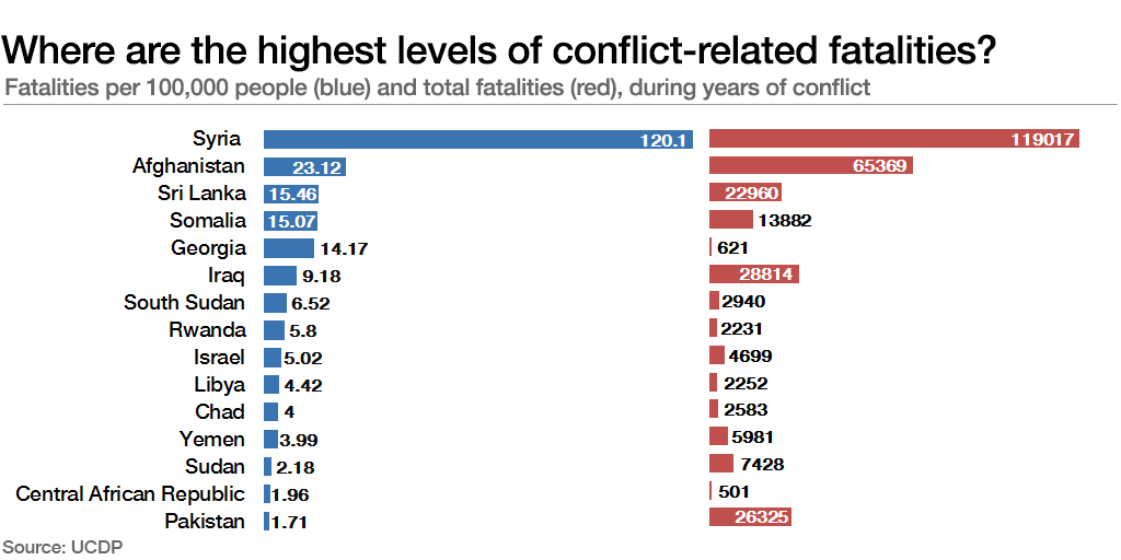 Where are the highest levels of conflict-related fatalities?