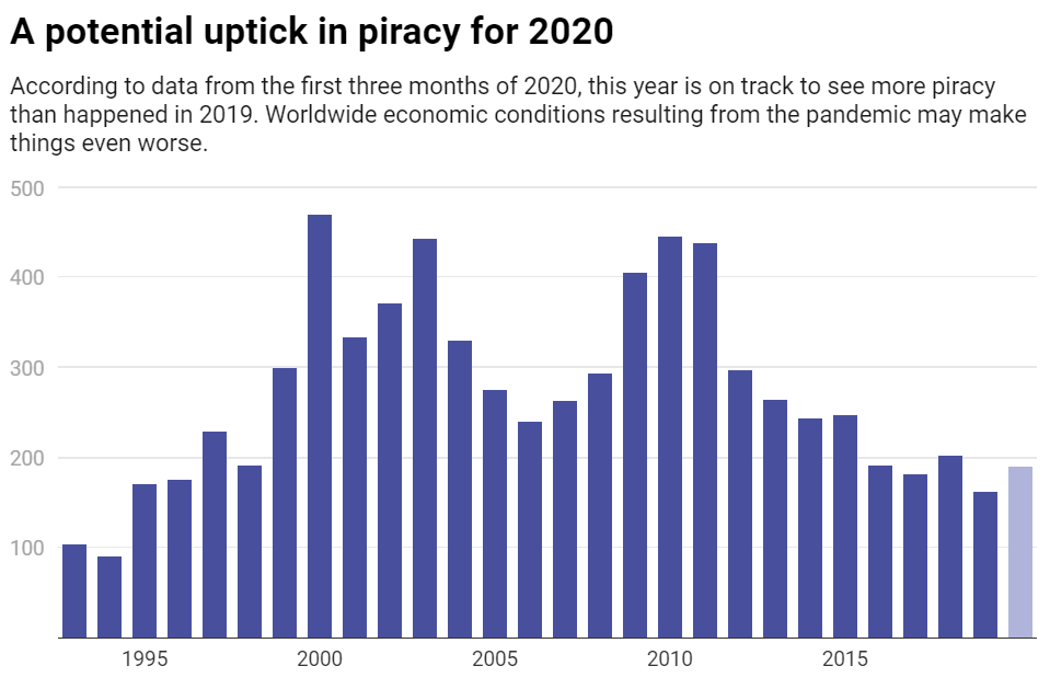 A potential uptick in piracy for 2020