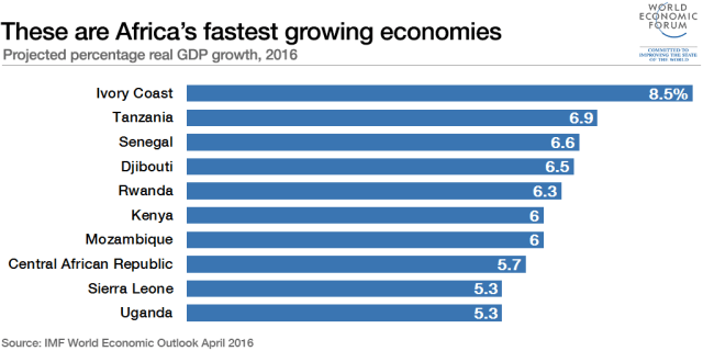 These are Africa's fastest growing economies