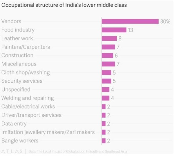 6 surprising facts about India's exploding middle class ...