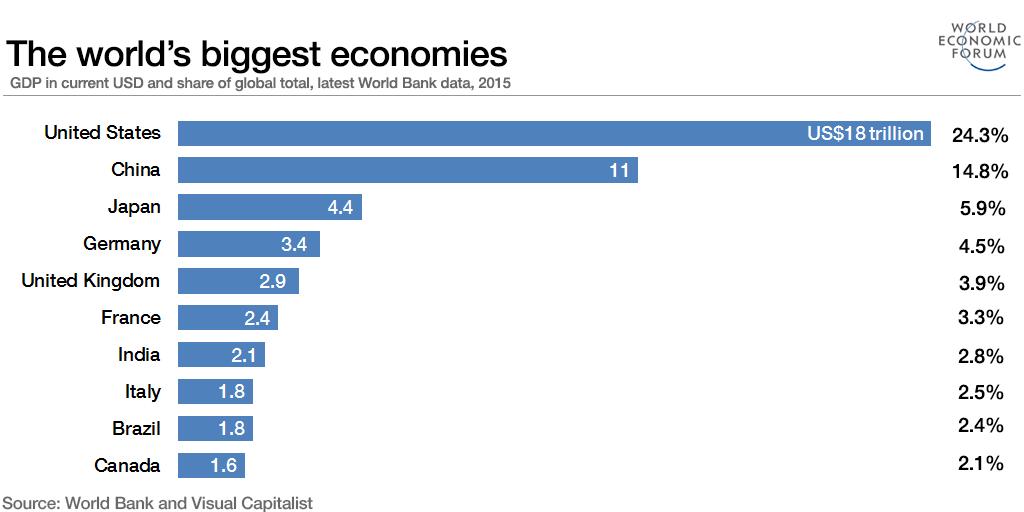 worlds largest economy billions - 1024×512