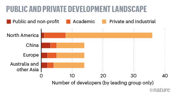 Public and private development landscape of SARS-CoV-2 vaccine.