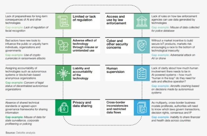 Cross-cutting technology governance gaps