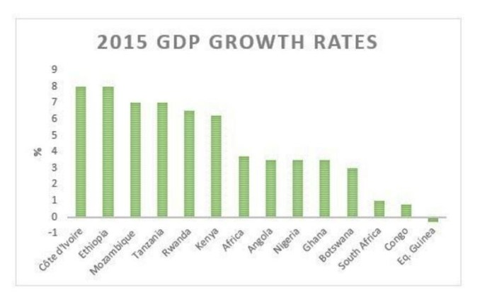 World Economic Outlook October 2015 growth in African countries