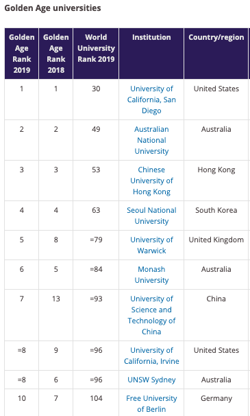 best free universities in the world