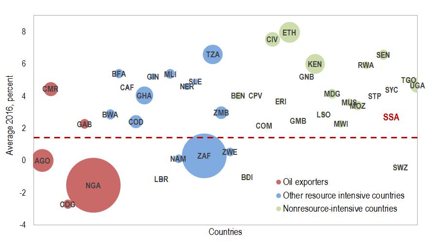 Sub-Saharan Africa: Real GDP Growth, 2016