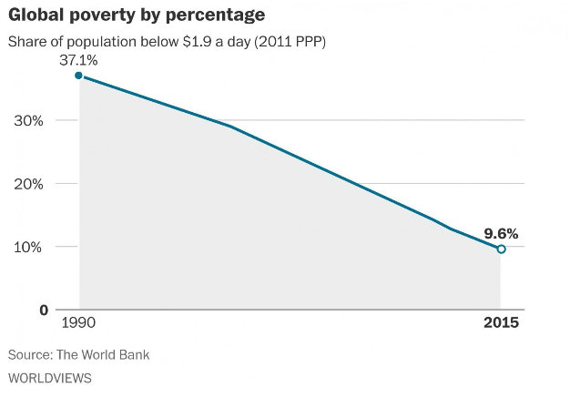 Global poverty by percentage.