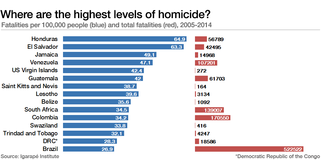 Where are the highest levels of homicide?