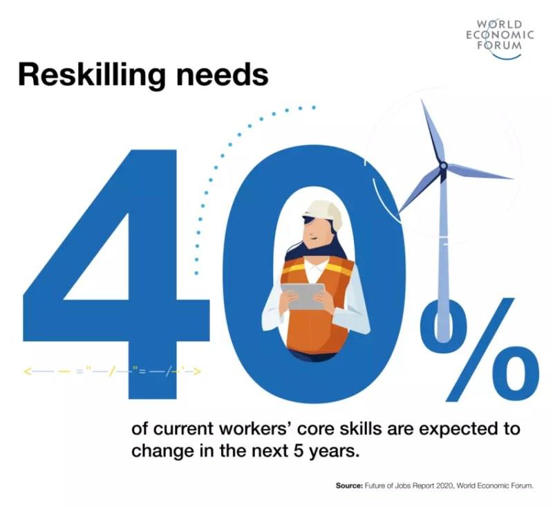 40% ממיומנויות הליבה צפויות להשתנות