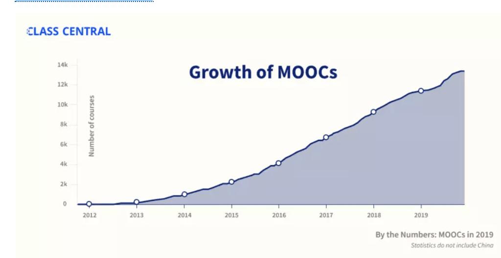 Les MOOC ont augmenté de façon spectaculaire depuis 2012