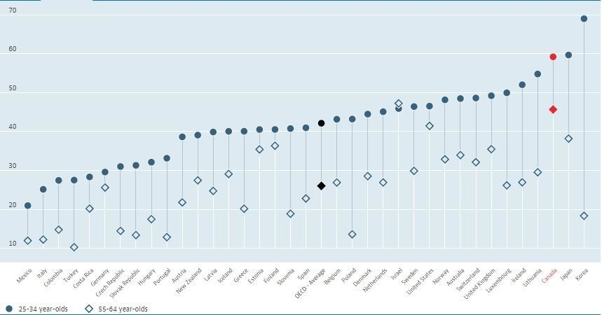 Population with tertiary education by country