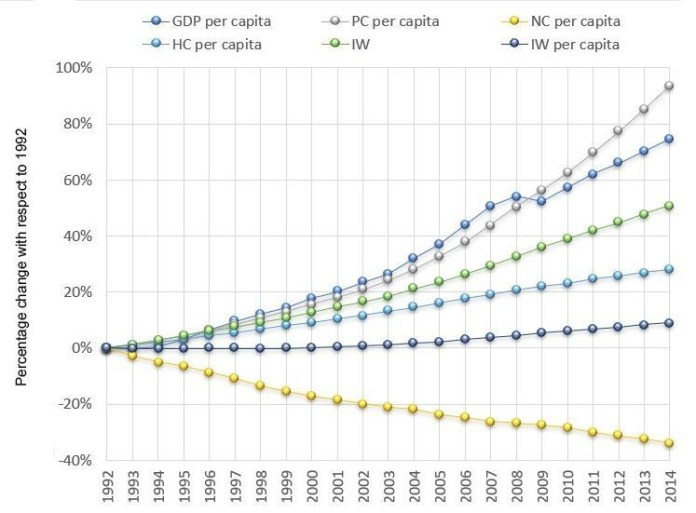 Credit: World Economic Forum