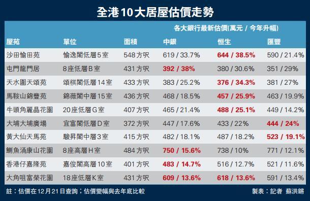 居屋估價升近四成 新界盤贏市區樓王 - 香港文匯網
