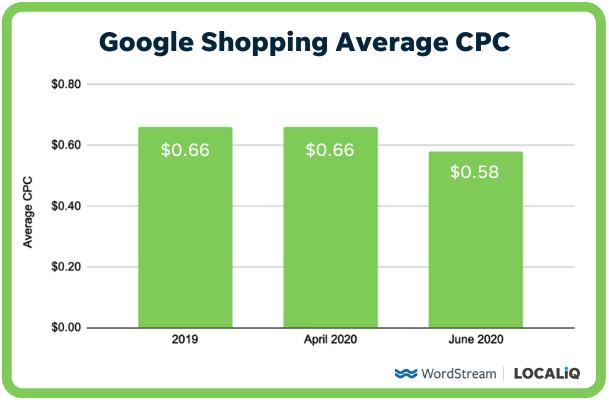 google shopping ads average CPC