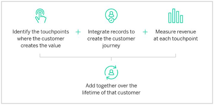 growth marketing metrics: customer lifetime value