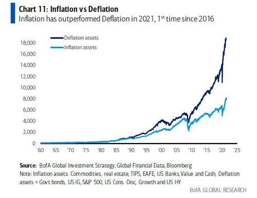 https://i1.wp.com/assets.zerohedge.com/s3fs-public/styles/inline_image_mobile/public/inline-images/inflation%20vs%20deflation%20assets.jpg?resize=500%2C385&ssl=1