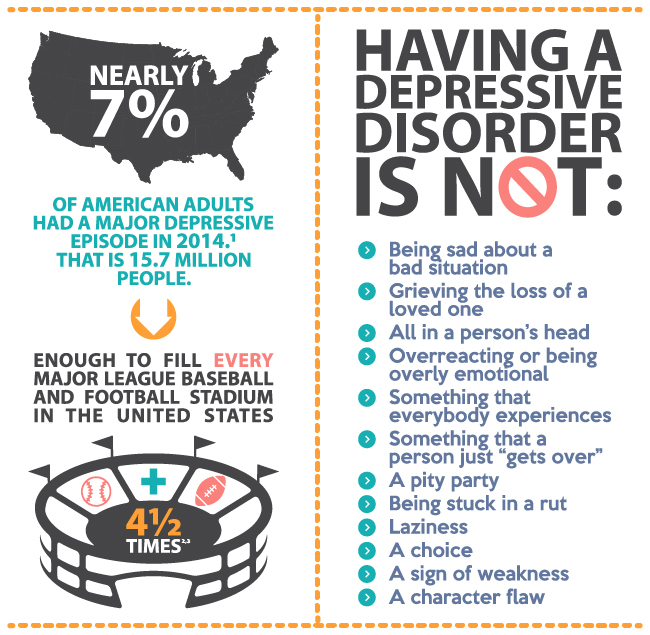 Depression infographic by Mental Health Association of AMerica