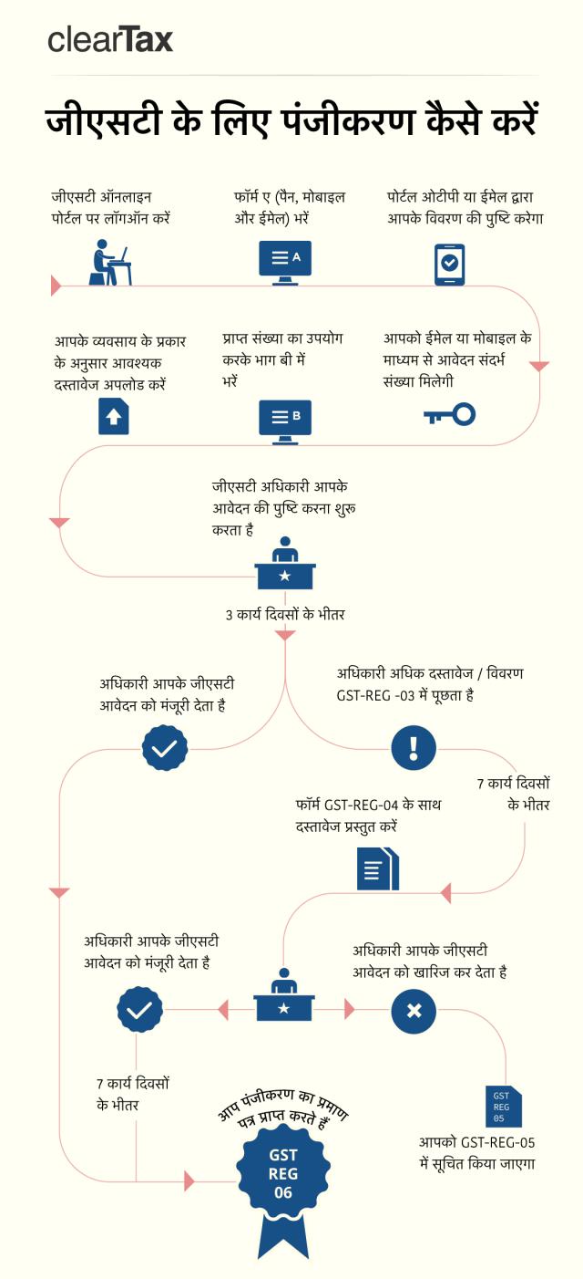 GST_HowToRegister-Hindi