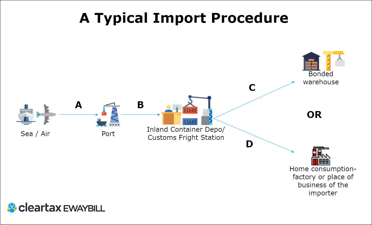 Direct Exporting Definition Direct And Indirect Exporting