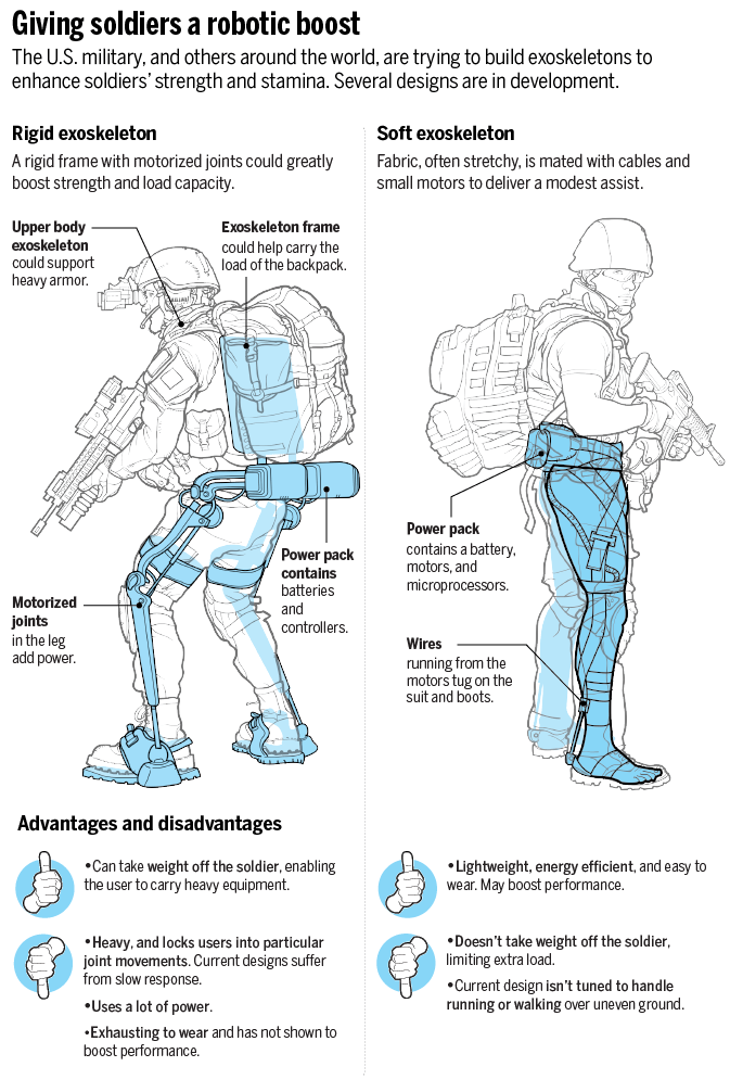 Military exoskeleton infographic