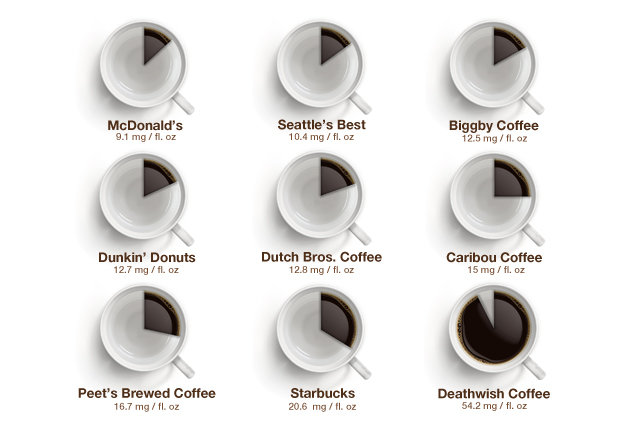 Image Result For How Much Is A Cup Of Coffee In New York