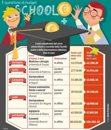 school-budget
