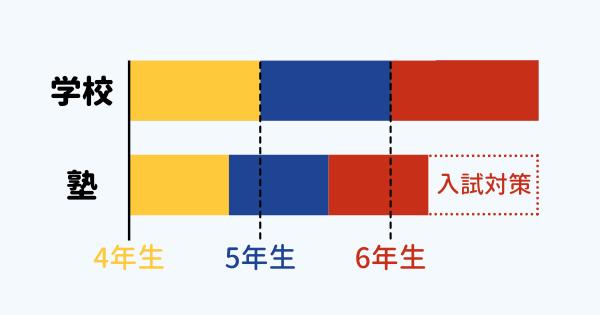 塾では漢字を前倒しで学ぶ
