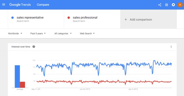 googletrends_salesrep